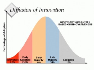 Diffusion of innovation -466x350